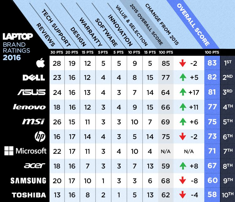 best-worst_ltp_brands_2016_full-scorecard_v2.5